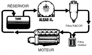 Montage du ALGAE-X-LGX200 pour traitement gazole des moteurs bateau diesel